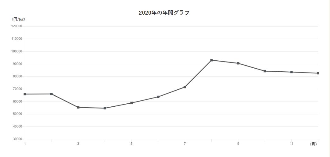 2020年銀価格推移.png